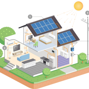 Benefit of Energy Efficient Home